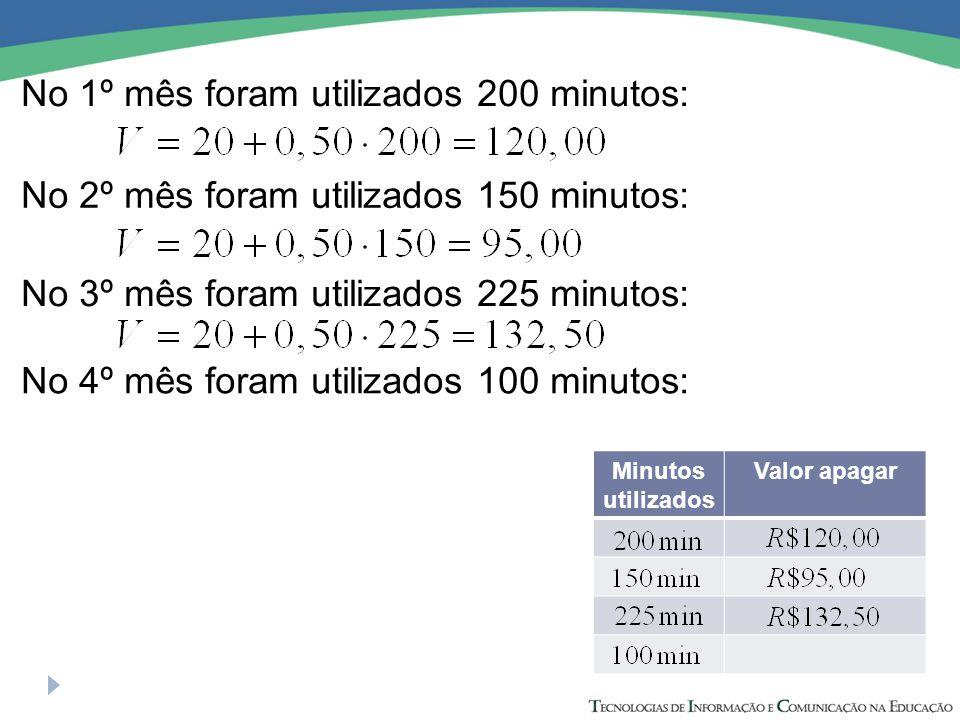 No 1º mês foram utilizados 200 minutos: No 2º mês foram utilizados 150 minutos: No 3º mês foram utilizados 225 minutos: No 4º mês foram utilizados 100 minutos: Minutos utilizados Valor apagar