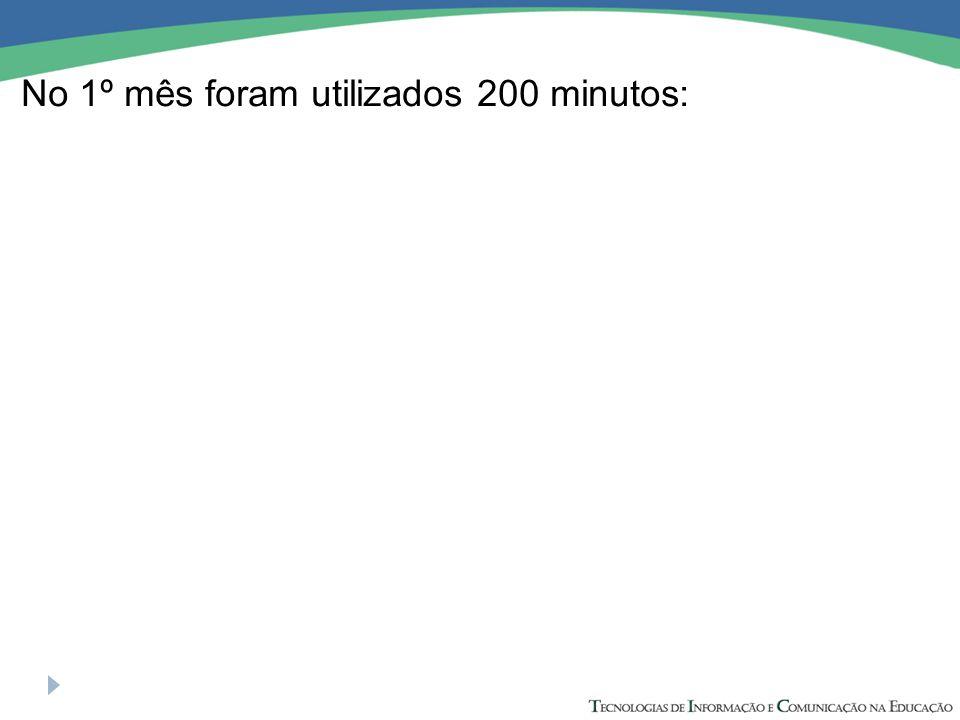Observe a relação entre os minutos utilizados e o valor a ser pago: No 1º mês foram utilizados 200 minutos: No 2º mês foram utilizados 150 minutos: No 3º mês foram utilizados 225 minutos: