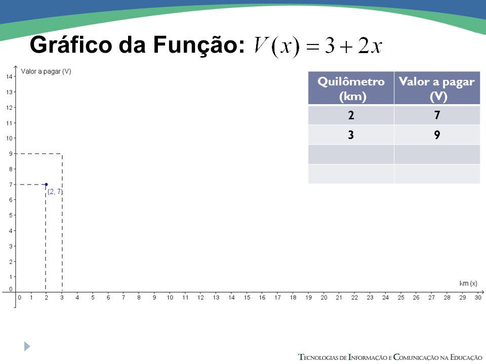 Gráfico da Função: Quilômetro (km) Valor a pagar (V) 27 39