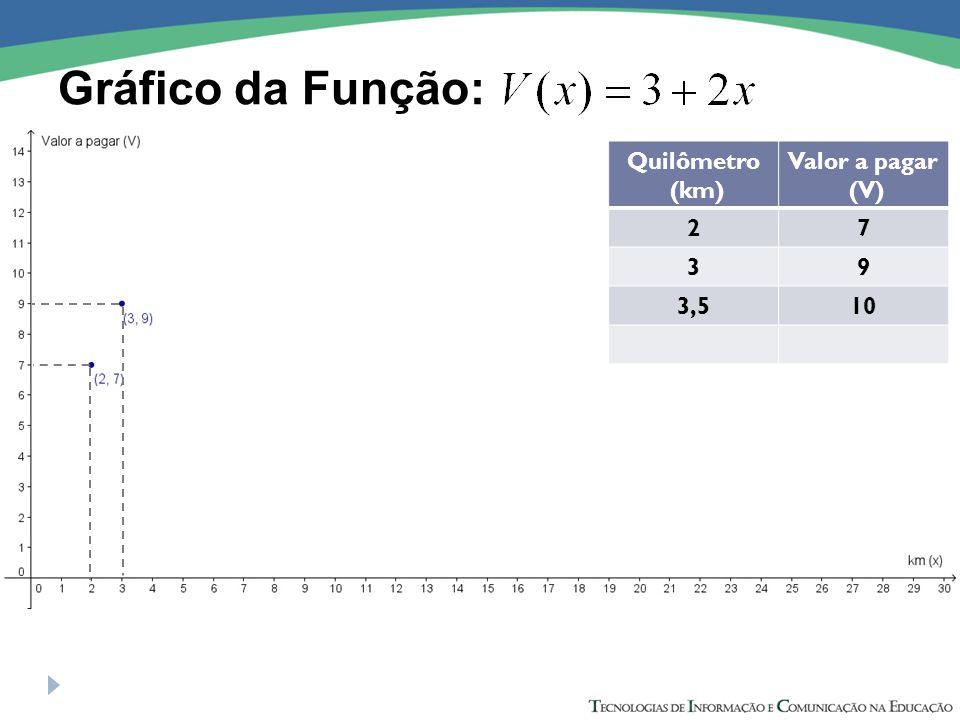 Gráfico da Função: Quilômetro (km) Valor a pagar (V) 27 39 3,510