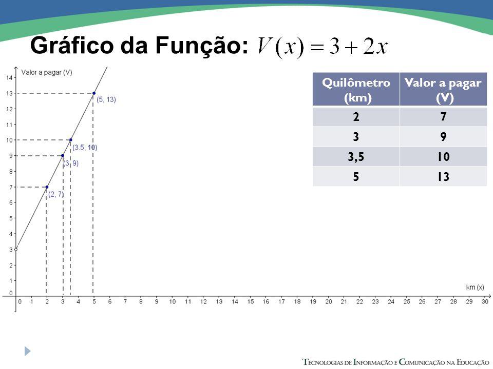 Gráfico da Função: Quilômetro (km) Valor a pagar (V) 27 39 3,510 513
