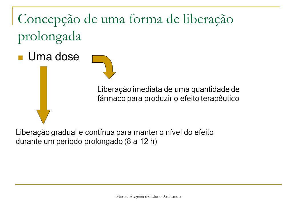 Marcia Eugenia del Llano Archondo Concepção de uma forma de liberação prolongada Uma dose Liberação imediata de uma quantidade de fármaco para produzir o efeito terapêutico Liberação gradual e contínua para manter o nível do efeito durante um período prolongado (8 a 12 h)
