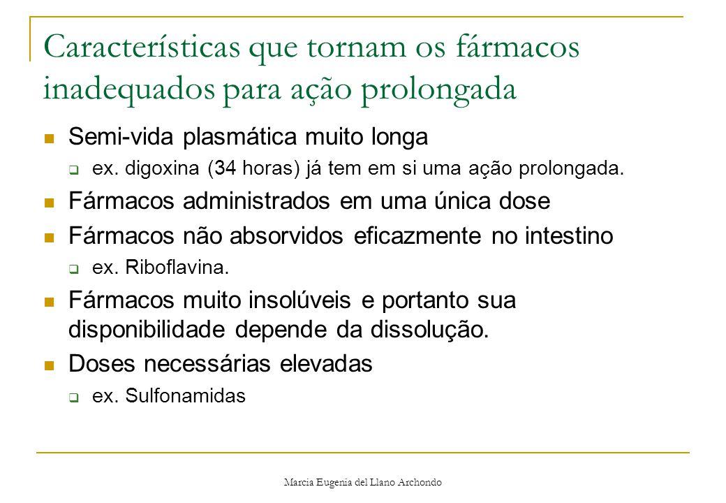 Marcia Eugenia del Llano Archondo Características que tornam os fármacos inadequados para ação prolongada Semi-vida plasmática muito longa  ex.