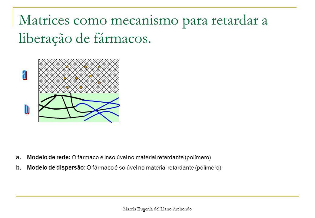 Marcia Eugenia del Llano Archondo Matrices como mecanismo para retardar a liberação de fármacos.