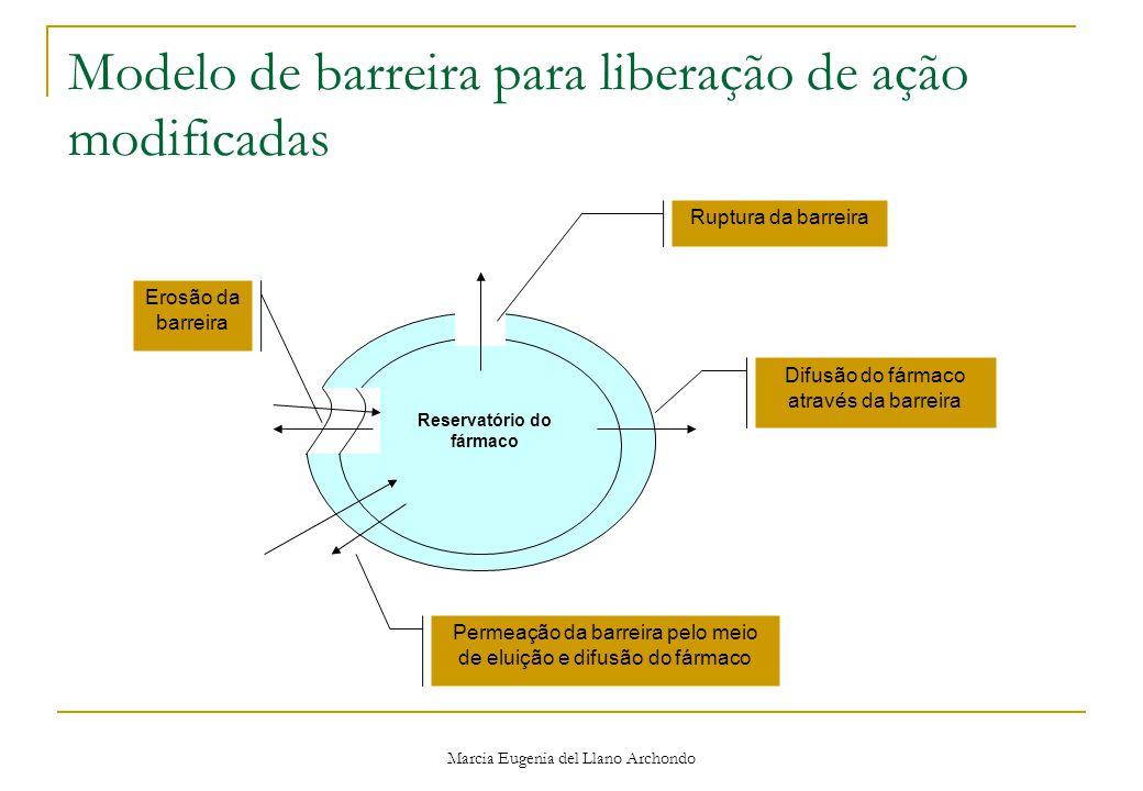 Marcia Eugenia del Llano Archondo Modelo de barreira para liberação de ação modificadas Reservatório do fármaco Ruptura da barreira Erosão da barreira Difusão do fármaco através da barreira Permeação da barreira pelo meio de eluição e difusão do fármaco
