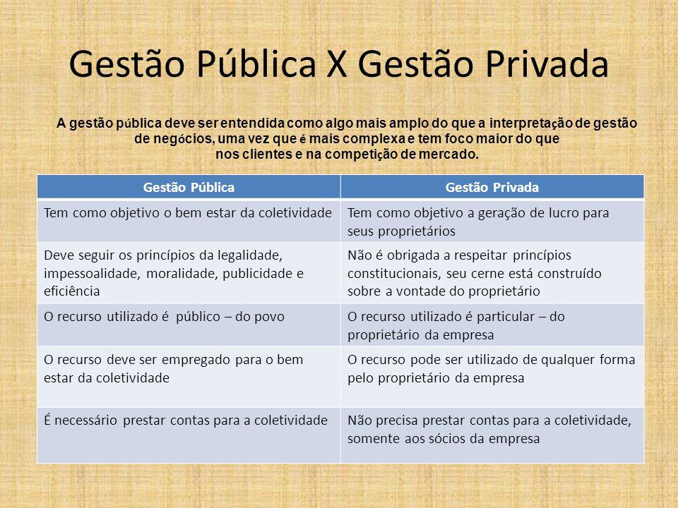 Gestão Pública X Gestão Privada Gestão PúblicaGestão Privada a receita do Estado deriva de impostos, ou seja, de contribuições obrigatórias, sem contrapartida direta.