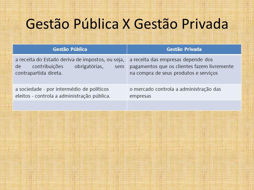 Gestão Pública X Gestão Privada Gestão PúblicaGestão Privada a receita do Estado deriva de impostos, ou seja, de contribuições obrigatórias, sem contr
