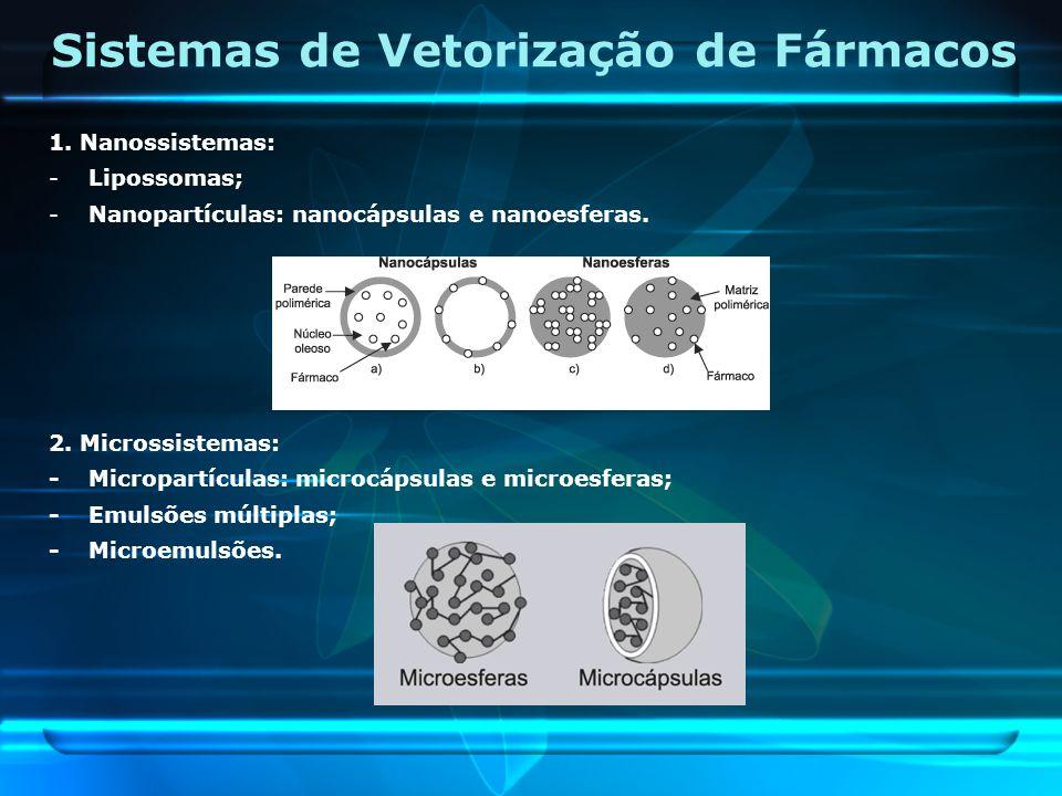Sistemas de Vetorização de Fármacos 1. Nanossistemas: -Lipossomas; -Nanopartículas: nanocápsulas e nanoesferas. 2. Microssistemas: -Micropartículas: m