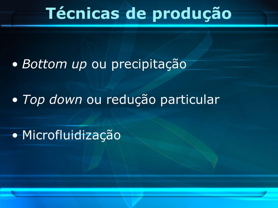 Técnicas de produção Bottom up ou precipitação Top down ou redução particular Microfluidização