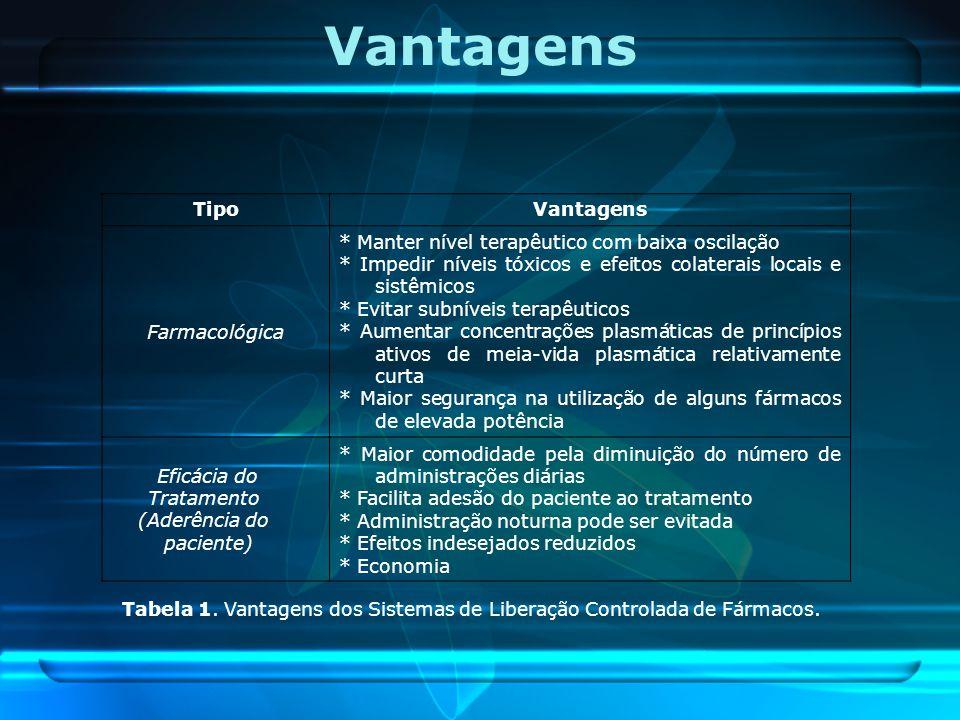Vantagens TipoVantagens Farmacológica * Manter nível terapêutico com baixa oscilação * Impedir níveis tóxicos e efeitos colaterais locais e sistêmicos