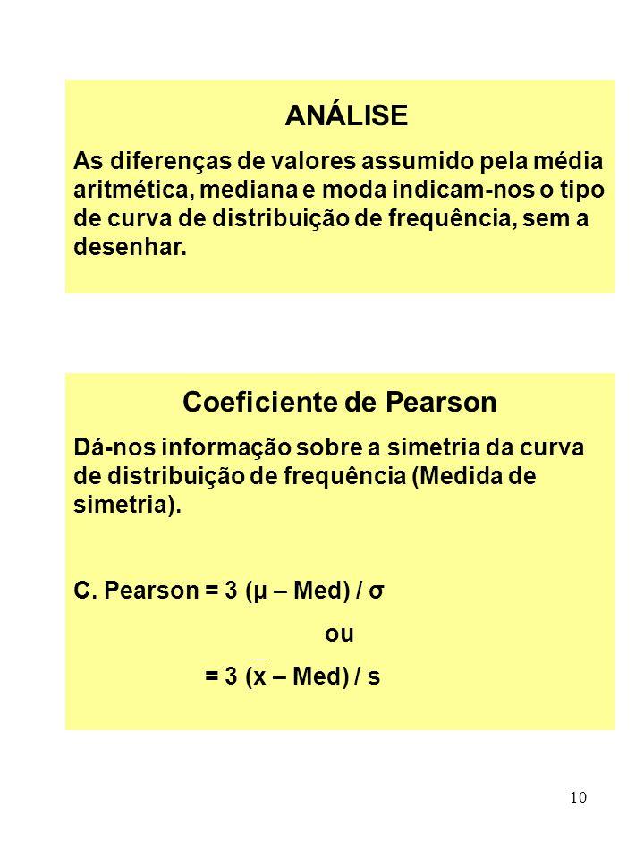 10 ANÁLISE As diferenças de valores assumido pela média aritmética, mediana e moda indicam-nos o tipo de curva de distribuição de frequência, sem a de