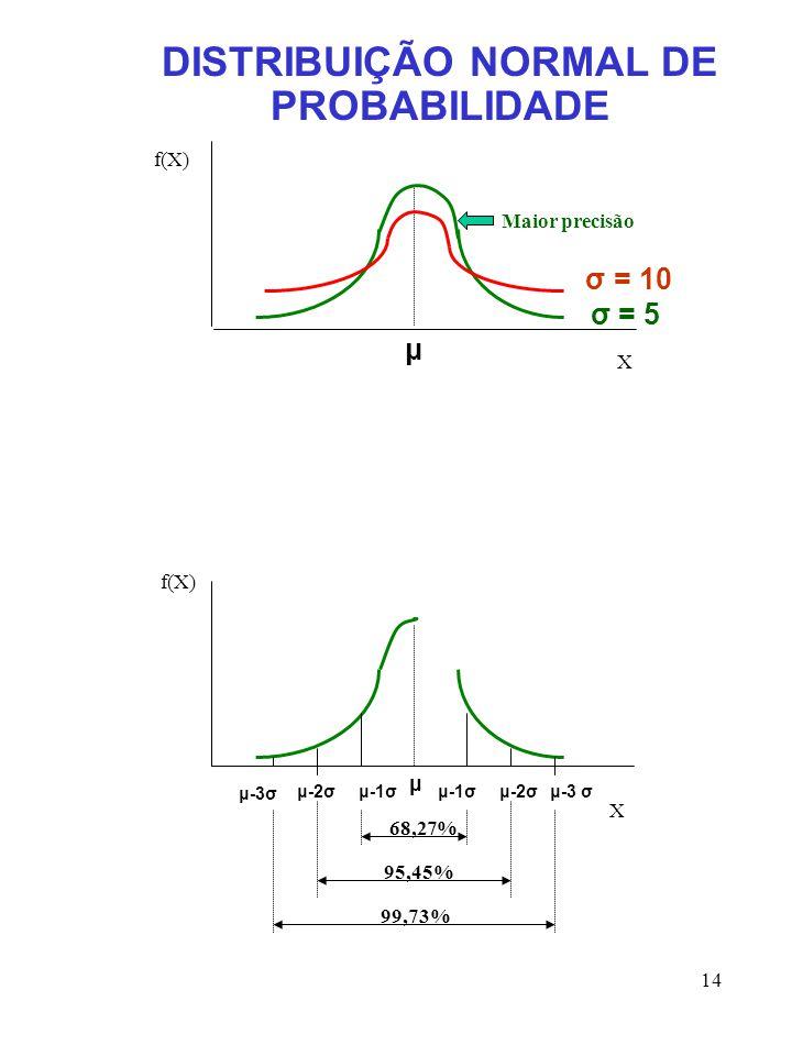 14 DISTRIBUIÇÃO NORMAL DE PROBABILIDADE μ σ = 5 σ = 10 f(X) X Maior precisão f(X) X μ μ-3σ μ-2σμ-1σμ-3 σμ-2σμ-1σ 68,27% 95,45% 99,73%