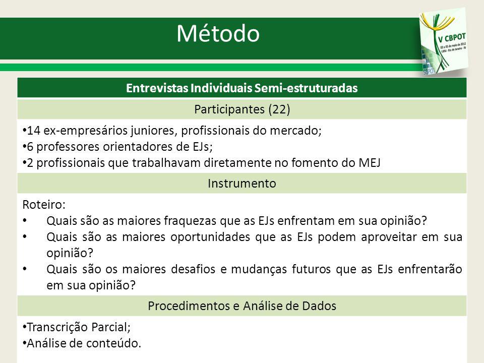 Resultados 5 Limitações das EJs (7) Lacunas de Competências e de Efetividade Organizacional (Freq.=13); Imaturidade dos Membros (Freq.= 10); Inabilidade para Ganhar e Manter Espaço no Mercado (Freq.= 9); Necessidade de Valorização e Investimento no MEJ pelo próprio MEJ (Freq.= 6); Falta de Tempo dos Membros para se dedicar ao MEJ (Freq.=4); Preconceitos quanto ao MEJ (Freq.= 4); Falta de Recursos Financeiros (Freq.= 3).