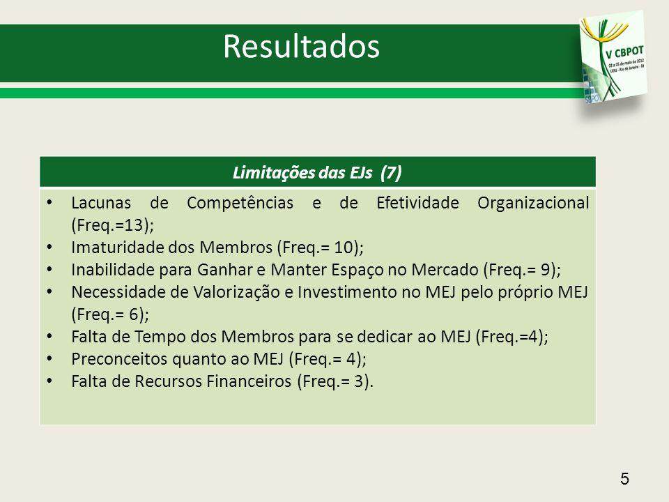 Resultados 5 Limitações das EJs (7) Lacunas de Competências e de Efetividade Organizacional (Freq.=13); Imaturidade dos Membros (Freq.= 10); Inabilida
