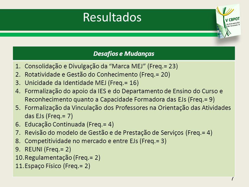 """Resultados 7 Desafios e Mudanças 1.Consolidação e Divulgação da """"Marca MEJ"""" (Freq.= 23) 2.Rotatividade e Gestão do Conhecimento (Freq.= 20) 3.Unicidad"""