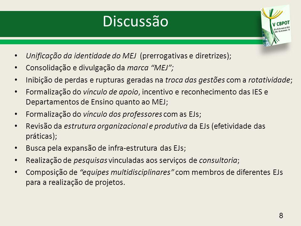 """8 Discussão Unificação da identidade do MEJ (prerrogativas e diretrizes); Consolidação e divulgação da marca """"MEJ""""; Inibição de perdas e rupturas gera"""