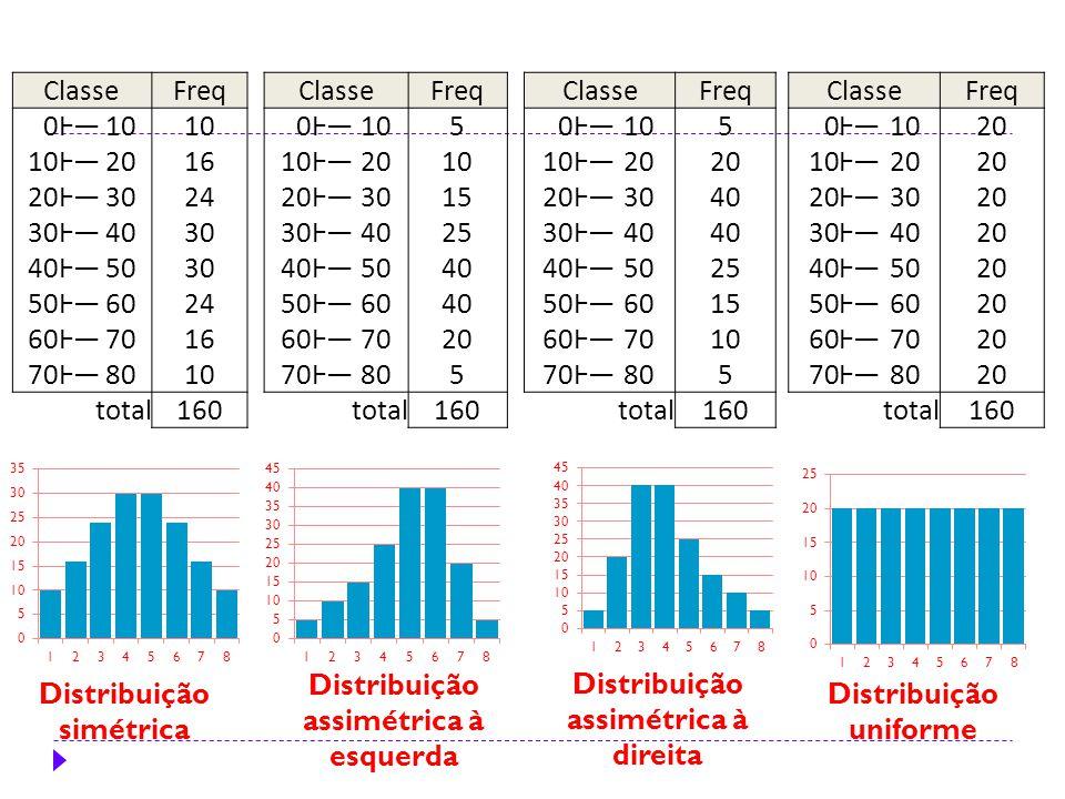 ClasseFreq 0Ⱶ―10 Ⱶ―2016 20Ⱶ―3024 30Ⱶ―4030 40Ⱶ―5030 50Ⱶ―6024 60Ⱶ―7016 70Ⱶ―8010 total160 ClasseFreq 0Ⱶ―105 Ⱶ―20 Ⱶ―3040 30Ⱶ―40 Ⱶ―5025 50Ⱶ―6015 60Ⱶ―7010 70Ⱶ―805 total160 ClasseFreq 0Ⱶ―105 Ⱶ―2010 20Ⱶ―3015 30Ⱶ―4025 40Ⱶ―5040 50Ⱶ―6040 60Ⱶ―7020 70Ⱶ―805 total160 ClasseFreq 0Ⱶ―1020 10Ⱶ―20 Ⱶ―3020 30Ⱶ―4020 40Ⱶ―5020 50Ⱶ―6020 60Ⱶ―7020 70Ⱶ―8020 total160 Distribuição uniforme Distribuição simétrica Distribuição assimétrica à esquerda Distribuição assimétrica à direita