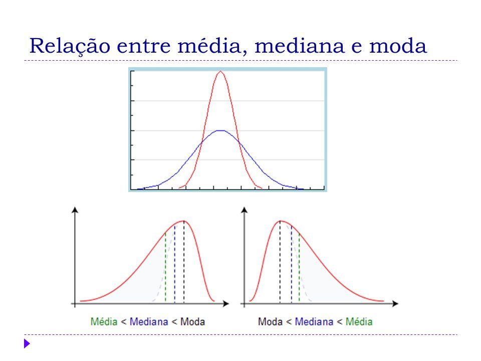 Relação entre média, mediana e moda