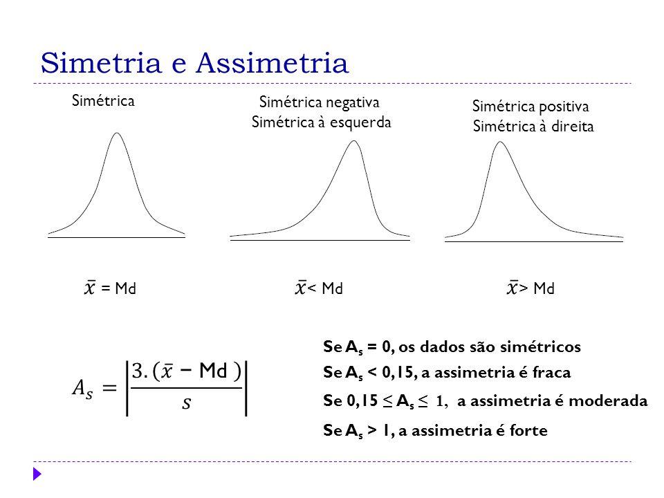Simetria e Assimetria Simétrica Simétrica negativa Simétrica à esquerda Simétrica positiva Simétrica à direita Se A s < 0,15, a assimetria é fraca Se 0,15 ≤ A s ≤ 1, a assimetria é moderada Se A s > 1, a assimetria é forte Se A s = 0, os dados são simétricos