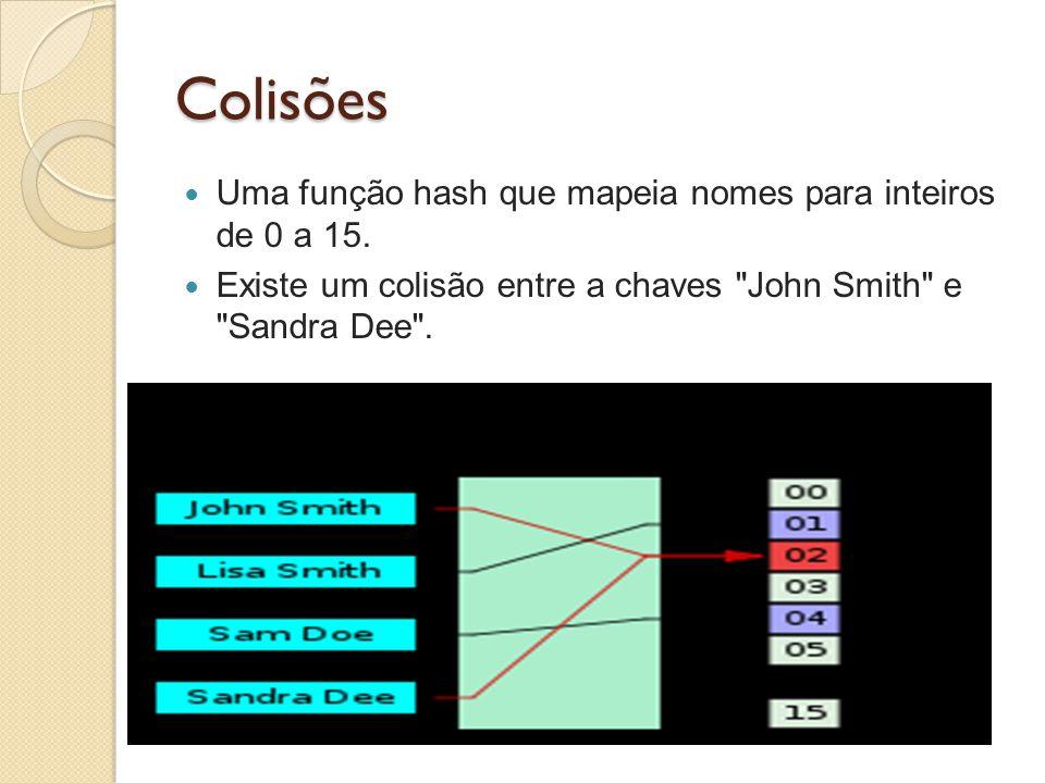 Colisões Uma função hash que mapeia nomes para inteiros de 0 a 15. Existe um colisão entre a chaves