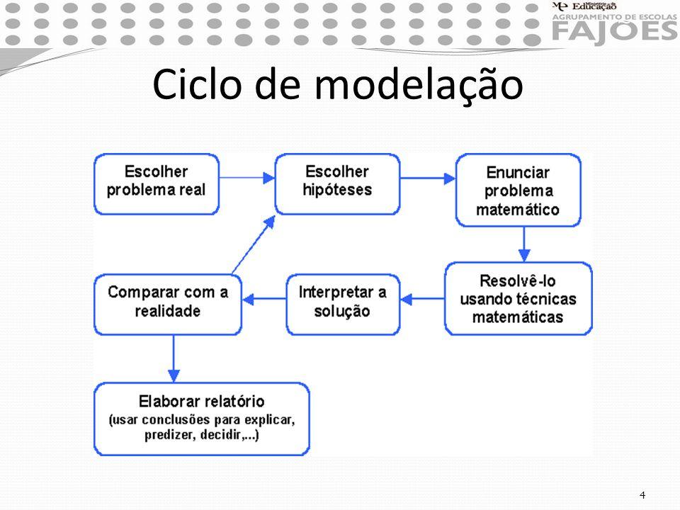 Ciclo de modelação 4