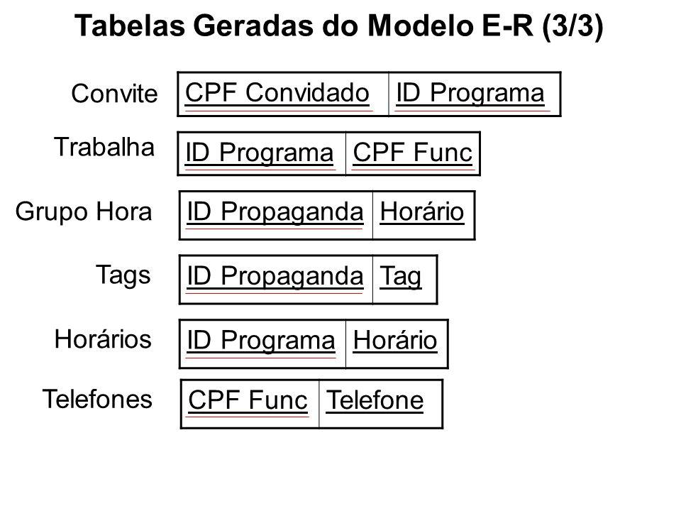 Convite CPF ConvidadoID Programa Trabalha Grupo Hora Tags ID ProgramaCPF Func Tabelas Geradas do Modelo E-R (3/3) ID PropagandaHorário ID PropagandaTag Horários ID ProgramaHorário Telefones CPF FuncTelefone