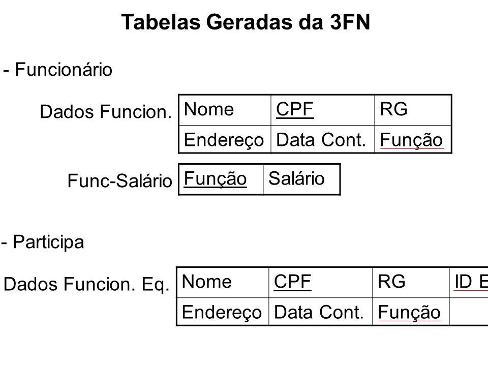 Tabelas Geradas da 3FN - Funcionário Dados Funcion. Func-Salário FunçãoSalário NomeCPFRG EndereçoData Cont.Função - Participa Dados Funcion. Eq. NomeC