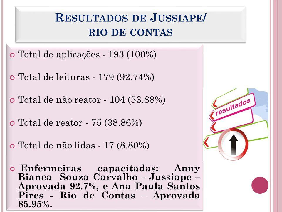 R ESULTADOS DE J USSIAPE / RIO DE CONTAS Total de aplicações - 193 (100%) Total de leituras - 179 (92.74%) Total de não reator - 104 (53.88%) Total de