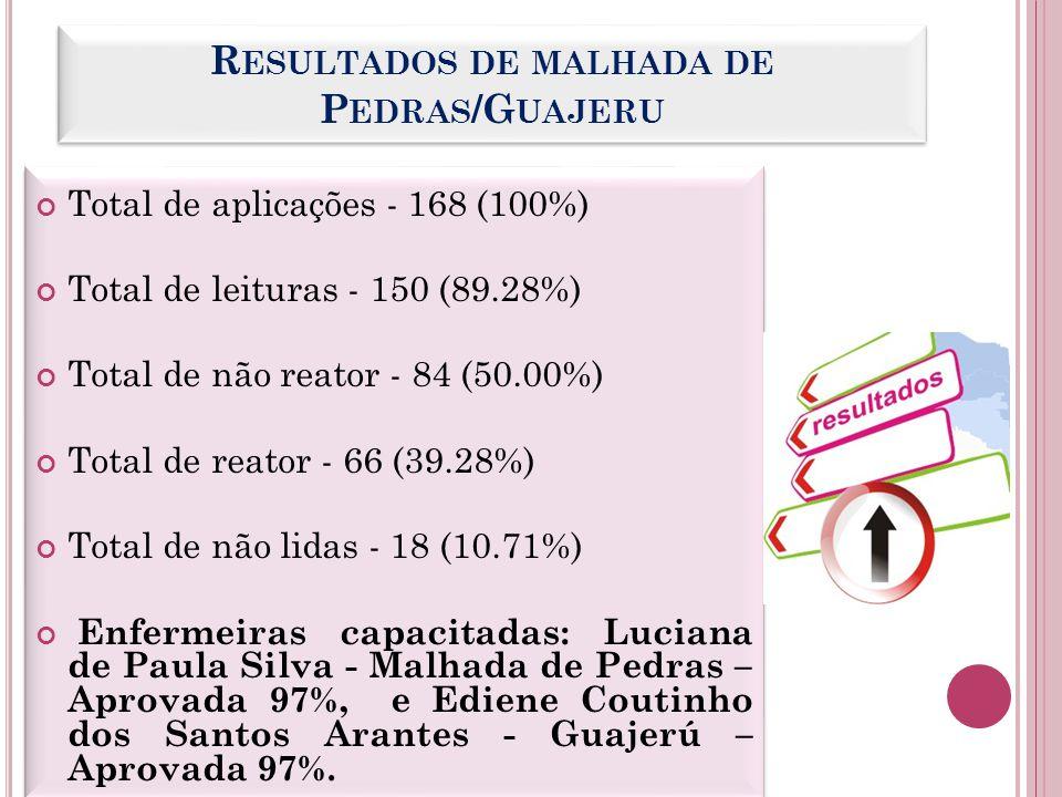 R ESULTADOS DE MALHADA DE P EDRAS /G UAJERU Total de aplicações - 168 (100%) Total de leituras - 150 (89.28%) Total de não reator - 84 (50.00%) Total
