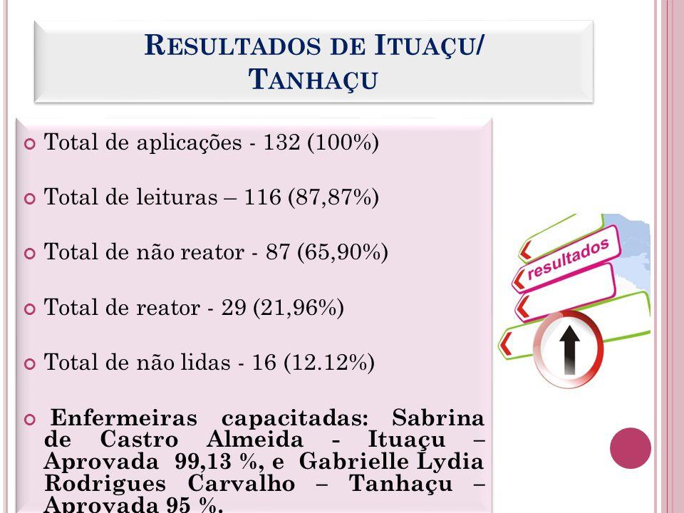 R ESULTADOS DE I TUAÇU / T ANHAÇU Total de aplicações - 132 (100%) Total de leituras – 116 (87,87%) Total de não reator - 87 (65,90%) Total de reator