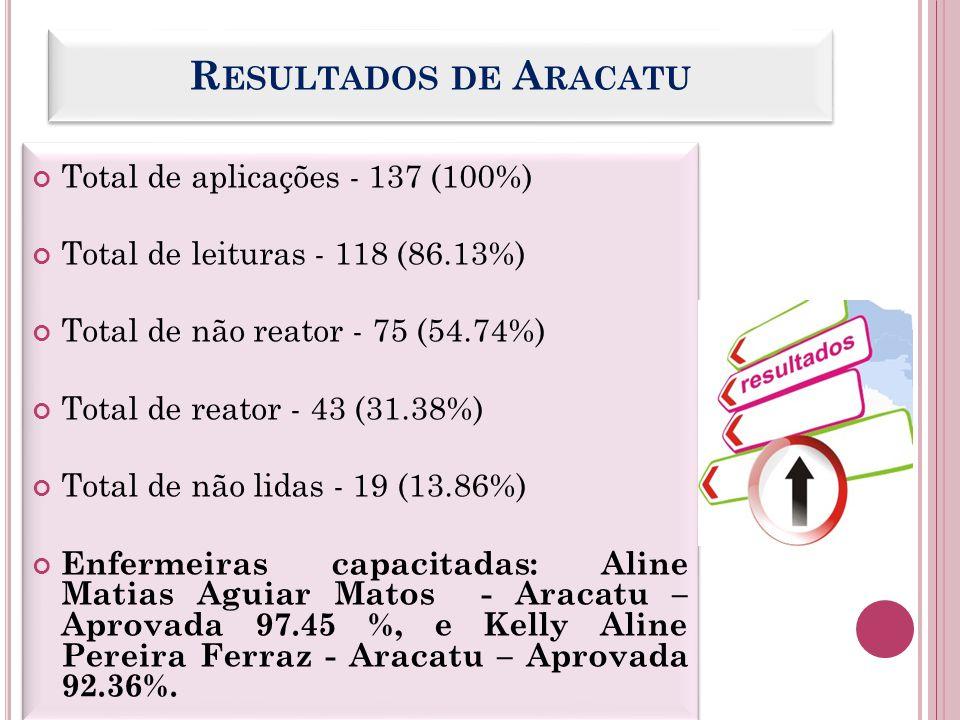 R ESULTADOS DE A RACATU Total de aplicações - 137 (100%) Total de leituras - 118 (86.13%) Total de não reator - 75 (54.74%) Total de reator - 43 (31.3