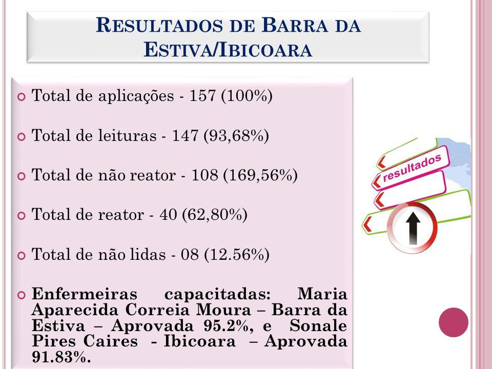 Total de aplicações - 157 (100%) Total de leituras - 147 (93,68%) Total de não reator - 108 (169,56%) Total de reator - 40 (62,80%) Total de não lidas