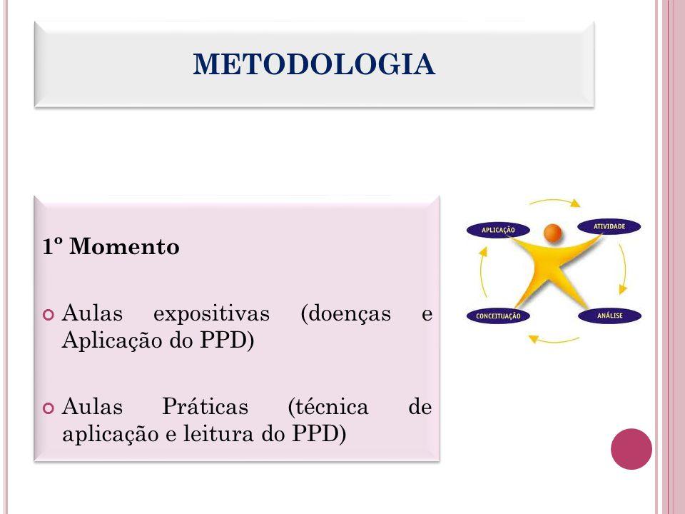 METODOLOGIA 1º Momento Aulas expositivas (doenças e Aplicação do PPD) Aulas Práticas (técnica de aplicação e leitura do PPD) 1º Momento Aulas expositi