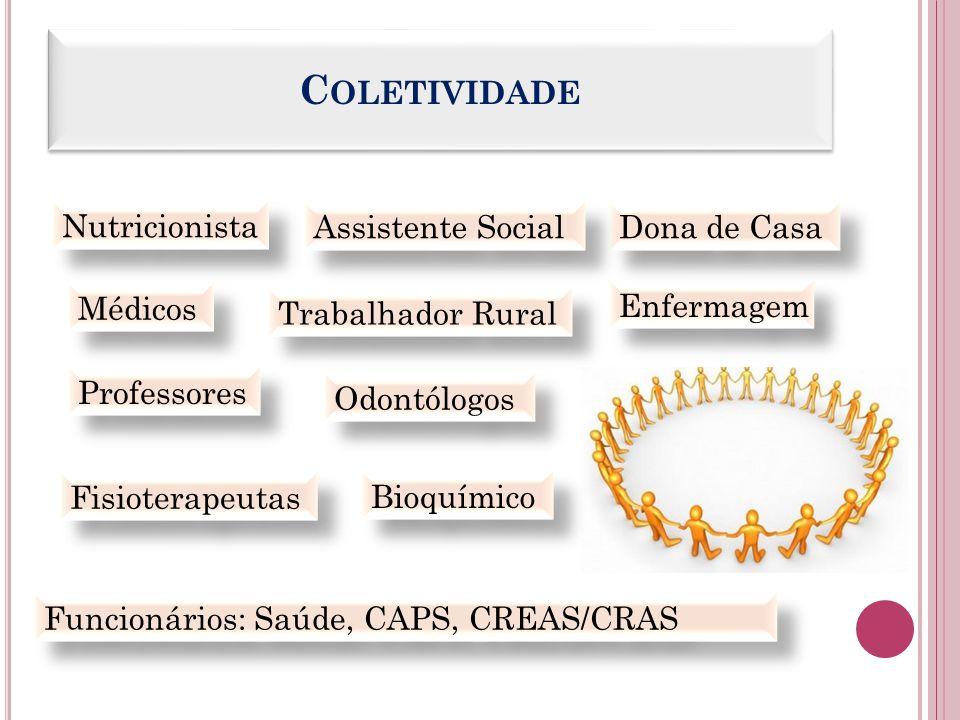 C OLETIVIDADE Médicos Enfermagem Professores Funcionários: Saúde, CAPS, CREAS/CRAS Odontólogos Fisioterapeutas Trabalhador Rural Bioquímico Dona de Ca