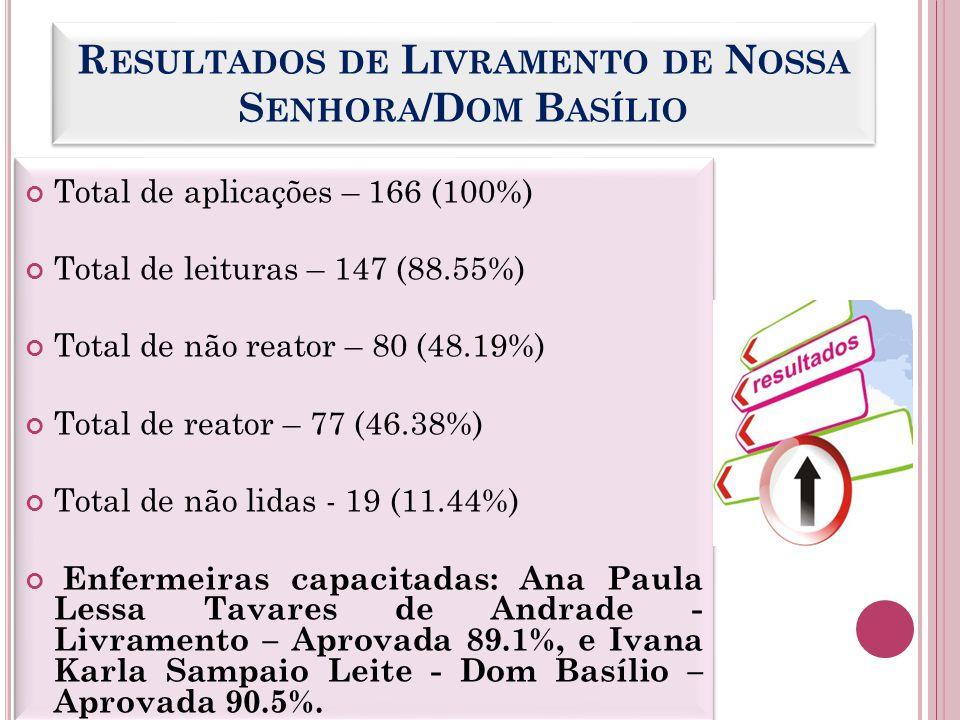 R ESULTADOS DE J USSIAPE / RIO DE CONTAS Total de aplicações - 193 (100%) Total de leituras - 179 (92.74%) Total de não reator - 104 (53.88%) Total de reator - 75 (38.86%) Total de não lidas - 17 (8.80%) Enfermeiras capacitadas: Anny Bianca Souza Carvalho - Jussiape – Aprovada 92.7%, e Ana Paula Santos Pires - Rio de Contas – Aprovada 85.95%.