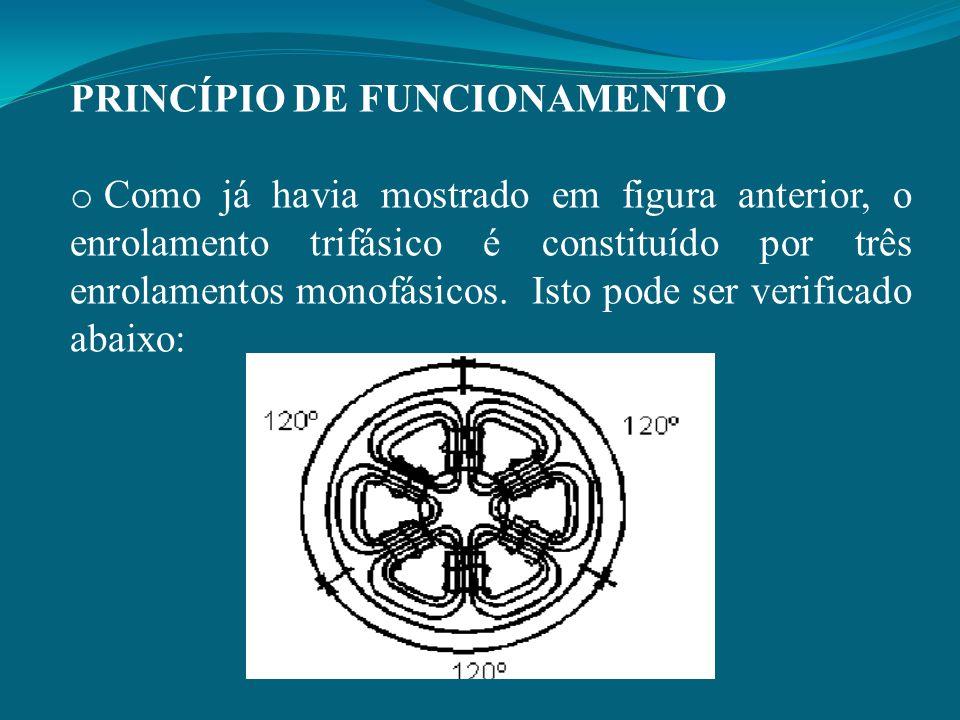 PRINCÍPIO DE FUNCIONAMENTO o Como já havia mostrado em figura anterior, o enrolamento trifásico é constituído por três enrolamentos monofásicos. Isto