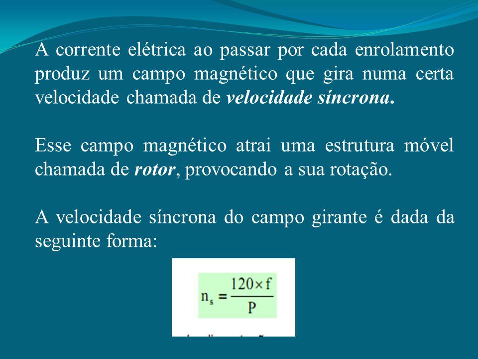 A corrente elétrica ao passar por cada enrolamento produz um campo magnético que gira numa certa velocidade chamada de velocidade síncrona. Esse campo
