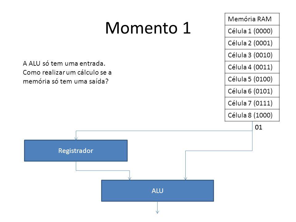Memória RAM Célula 1 (0000) Célula 2 (0001) Célula 3 (0010) Célula 4 (0011) Célula 5 (0100) Célula 6 (0101) Célula 7 (0111) Célula 8 (1000) Registrador ALU Momento 1 A ALU só tem uma entrada.