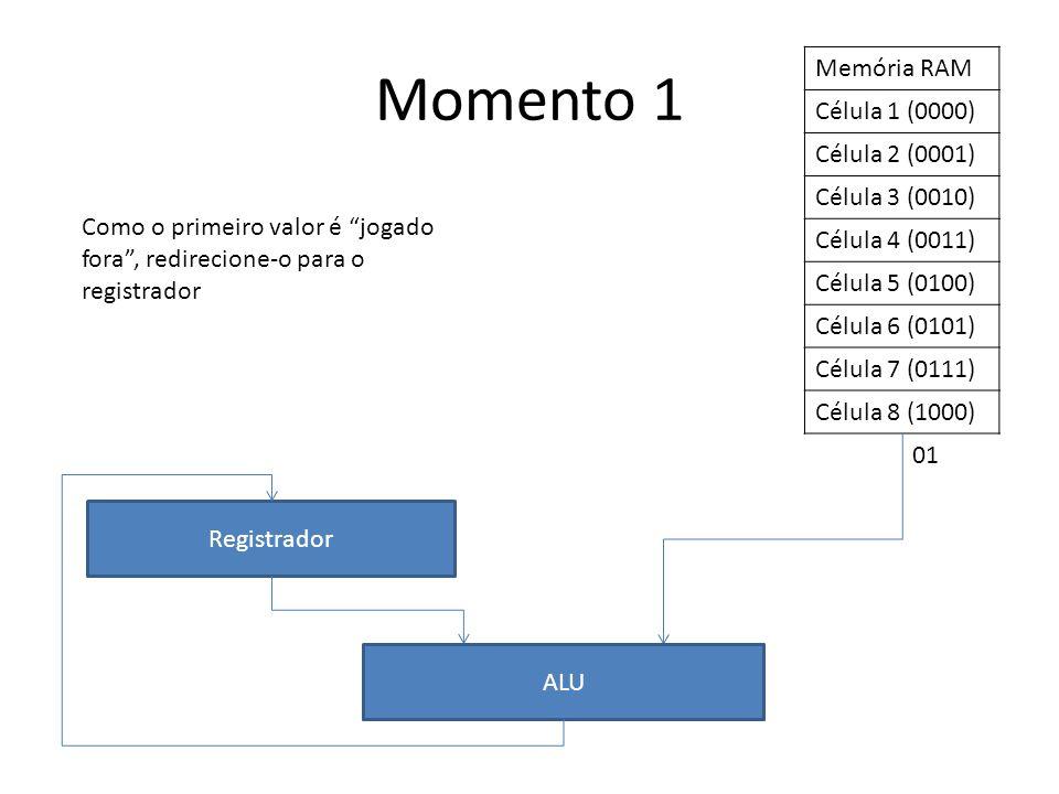 Memória RAM Célula 1 (0000) Célula 2 (0001) Célula 3 (0010) Célula 4 (0011) Célula 5 (0100) Célula 6 (0101) Célula 7 (0111) Célula 8 (1000) Registrador ALU Momento 1 Como o primeiro valor é jogado fora , redirecione-o para o registrador 01
