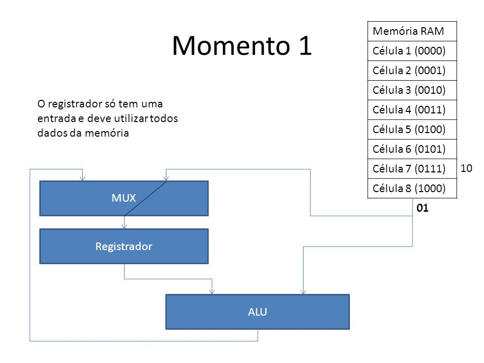 Memória RAM Célula 1 (0000) Célula 2 (0001) Célula 3 (0010) Célula 4 (0011) Célula 5 (0100) Célula 6 (0101) Célula 7 (0111) Célula 8 (1000) Registrador ALU Momento 1 O registrador só tem uma entrada e deve utilizar todos dados da memória 10 MUX 01