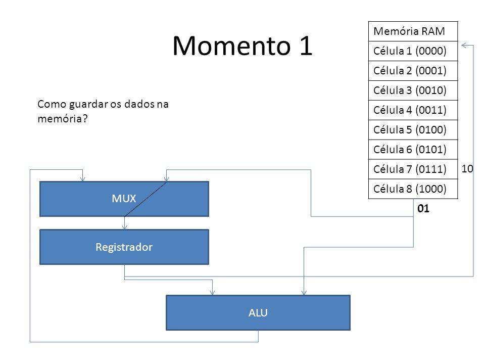 Memória RAM Célula 1 (0000) Célula 2 (0001) Célula 3 (0010) Célula 4 (0011) Célula 5 (0100) Célula 6 (0101) Célula 7 (0111) Célula 8 (1000) Registrado