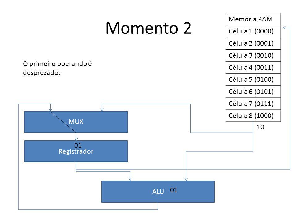 Memória RAM Célula 1 (0000) Célula 2 (0001) Célula 3 (0010) Célula 4 (0011) Célula 5 (0100) Célula 6 (0101) Célula 7 (0111) Célula 8 (1000) Registrador ALU Momento 3 A ALU realiza a operação.