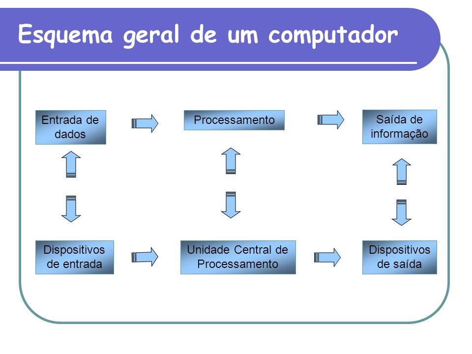 Entrada de dados Processamento Dispositivos de saída Unidade Central de Processamento Dispositivos de entrada Saída de informação Esquema geral de um