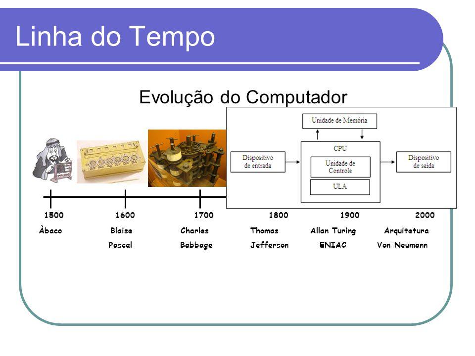 Linha do Tempo Evolução do Computador 1500 1600 1700 1800 1900 2000 Àbaco Blaise Charles Thomas Allan Turing Arquitetura Pascal Babbage Jefferson ENIA