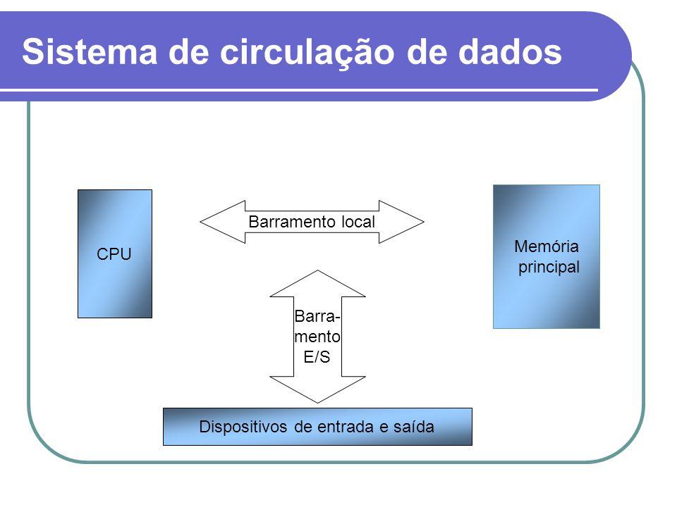 CPU Dispositivos de entrada e saída Memória principal Barramento local Barra- mento E/S Sistema de circulação de dados