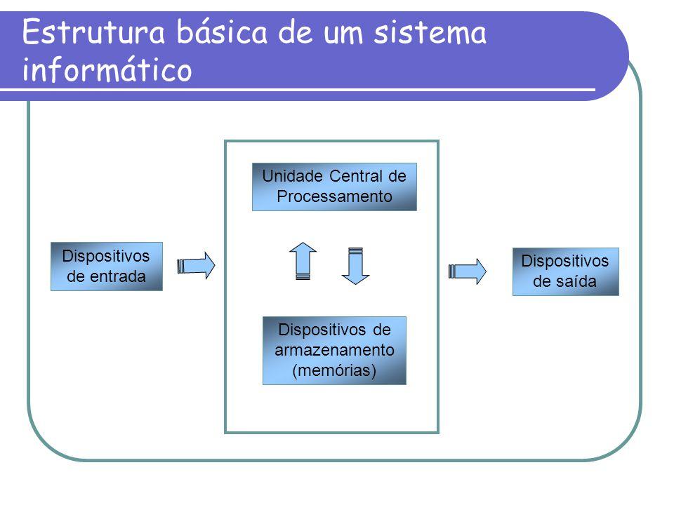 Estrutura básica de um sistema informático Dispositivos de armazenamento (memórias) Dispositivos de saída Unidade Central de Processamento Dispositivo