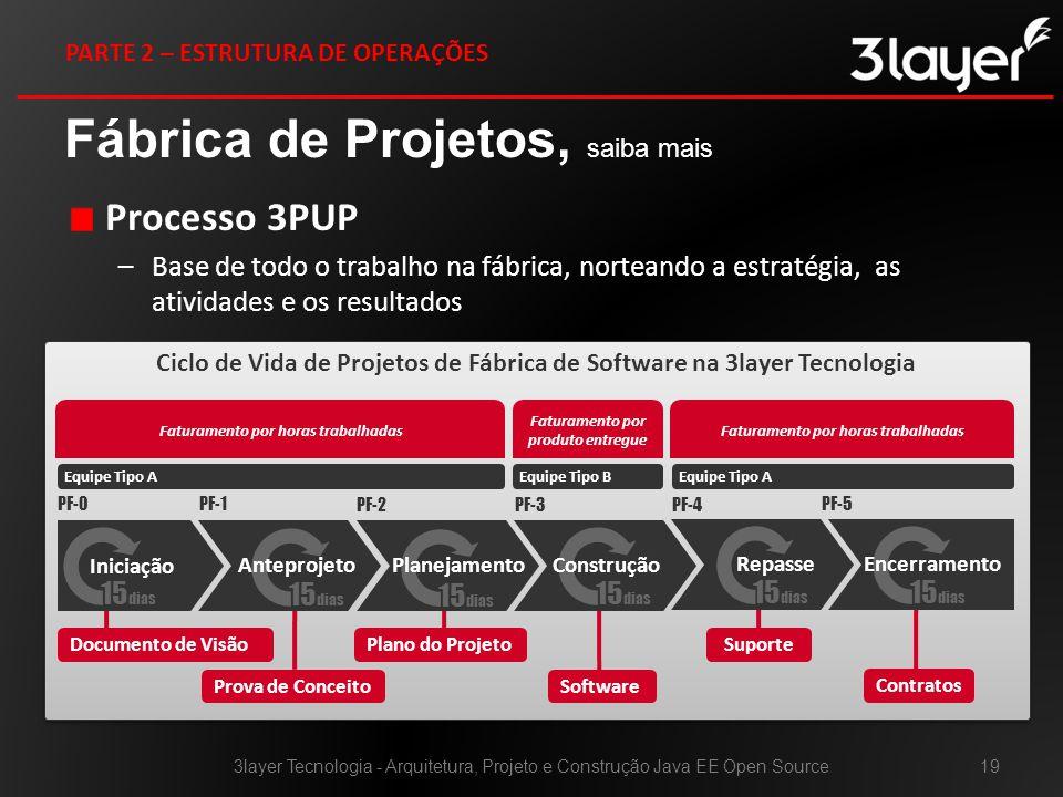 Processo 3PUP –Base de todo o trabalho na fábrica, norteando a estratégia, as atividades e os resultados Fábrica de Projetos, saiba mais 3layer Tecnologia - Arquitetura, Projeto e Construção Java EE Open Source19 PARTE 2 – ESTRUTURA DE OPERAÇÕES Ciclo de Vida de Projetos de Fábrica de Software na 3layer Tecnologia Faturamento por horas trabalhadas Iniciação Documento de Visão Prova de Conceito Plano do Projeto Software Suporte Faturamento por produto entregue Faturamento por horas trabalhadas Equipe Tipo AEquipe Tipo BEquipe Tipo A 15 dias Anteprojeto 15 dias Planejamento 15 dias Construção 15 dias Encerramento PF-0PF-1 PF-2PF-3PF-4 PF-5 15 dias Repasse Contratos