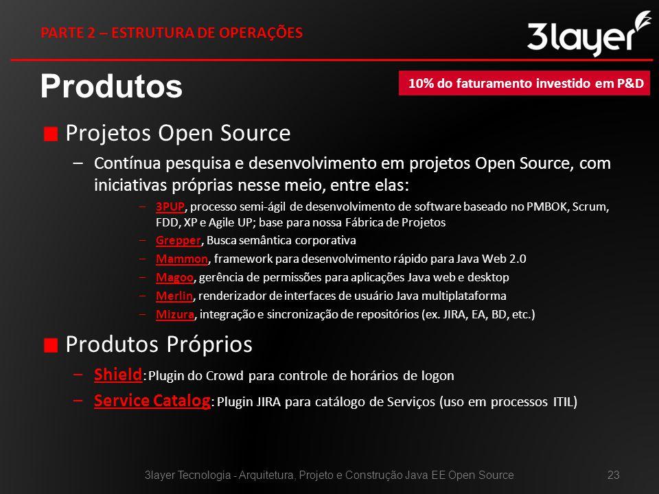 Projetos Open Source –Contínua pesquisa e desenvolvimento em projetos Open Source, com iniciativas próprias nesse meio, entre elas: –3PUP, processo semi-ágil de desenvolvimento de software baseado no PMBOK, Scrum, FDD, XP e Agile UP; base para nossa Fábrica de Projetos3PUP –Grepper, Busca semântica corporativa –Mammon, framework para desenvolvimento rápido para Java Web 2.0Mammon –Magoo, gerência de permissões para aplicações Java web e desktopMagoo –Merlin, renderizador de interfaces de usuário Java multiplataformaMerlin –Mizura, integração e sincronização de repositórios (ex.