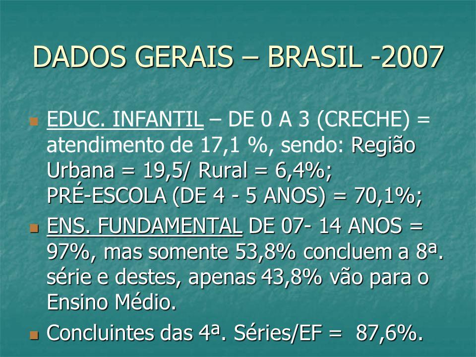 DADOS GERAIS – BRASIL -2007 Região Urbana = 19,5/ Rural = 6,4%; PRÉ-ESCOLA (DE 4 - 5 ANOS) = 70,1%; EDUC. INFANTIL – DE 0 A 3 (CRECHE) = atendimento d