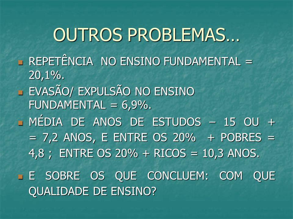 OUTROS PROBLEMAS… REPETÊNCIA NO ENSINO FUNDAMENTAL = 20,1%. REPETÊNCIA NO ENSINO FUNDAMENTAL = 20,1%. EVASÃO/ EXPULSÃO NO ENSINO FUNDAMENTAL = 6,9%. E